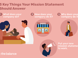 Explain Mission Statement